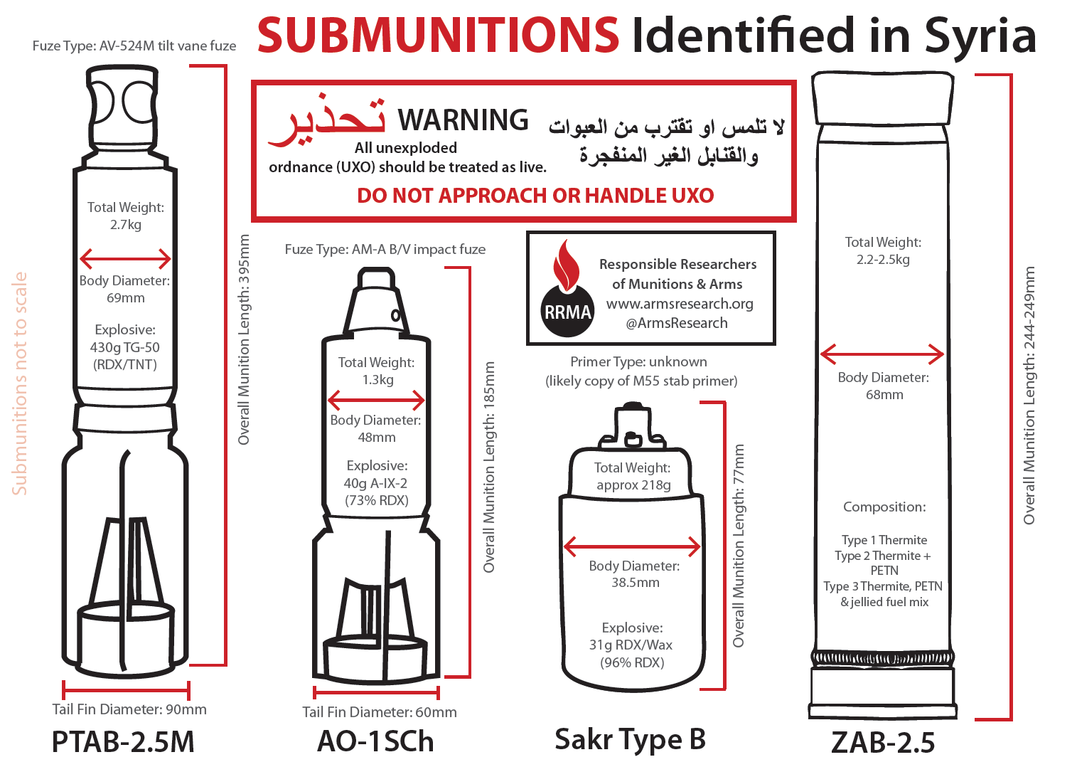Submunitions in Syria: additions and updates | The Rogue Adventurer